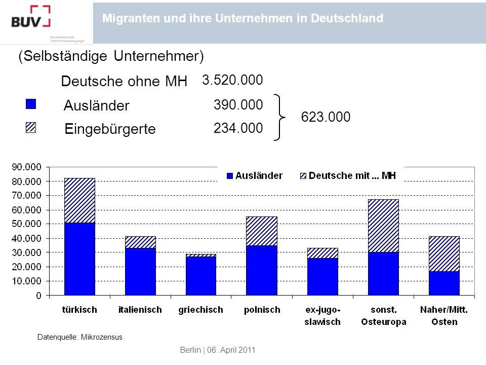 Berlin | 06. April 2011 Datenquelle: Mikrozensus 390.000 234.000 3.520.000 (Selbständige Unternehmer) 623.000 Migranten und ihre Unternehmen in Deutsc