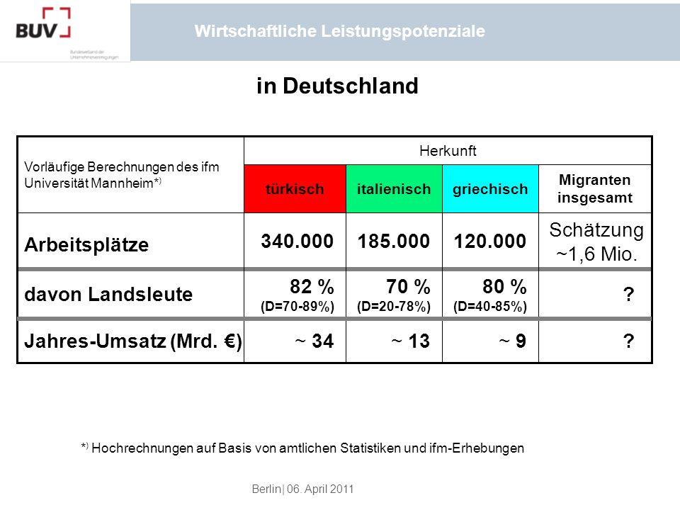 Berlin| 06. April 2011 Wirtschaftliche Leistungspotenziale in Deutschland ~ 9?~ 13 ~ 34 ? 80 % (D=40-85%) 70 % (D=20-78%) 82 % (D=70-89%) 120.000 Schä