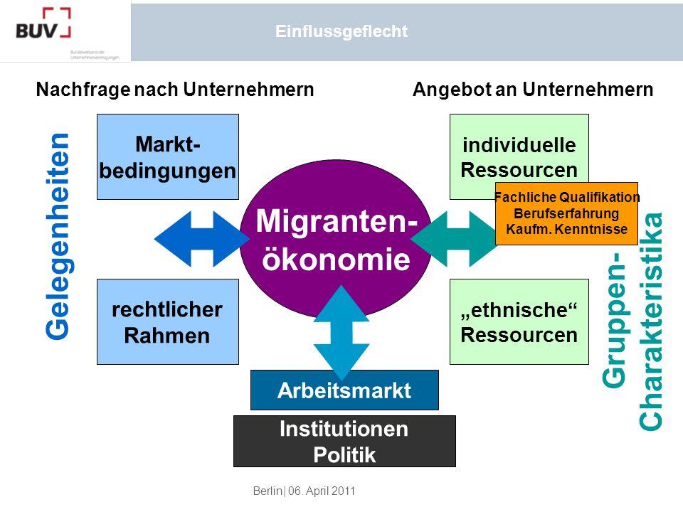 Berlin| 06. April 2011 Einflussgeflecht Migranten- ökonomie Markt- bedingungen Gelegenheiten Nachfrage nach UnternehmernAngebot an Unternehmern rechtl