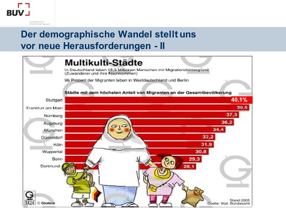 Berlin | 06. April 2011 40,1% Der demographische Wandel stellt uns vor neue Herausforderungen - II