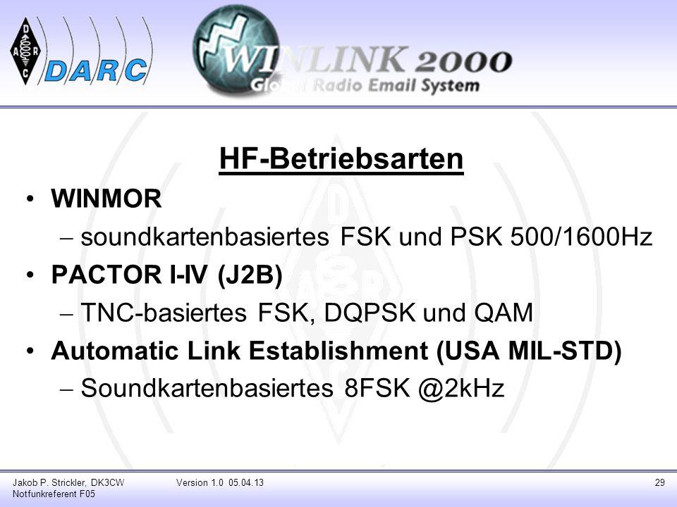 HF-Betriebsarten WINMOR soundkartenbasiertes FSK und PSK 500/1600Hz PACTOR I-IV (J2B) TNC-basiertes FSK, DQPSK und QAM Automatic Link Establishment (U