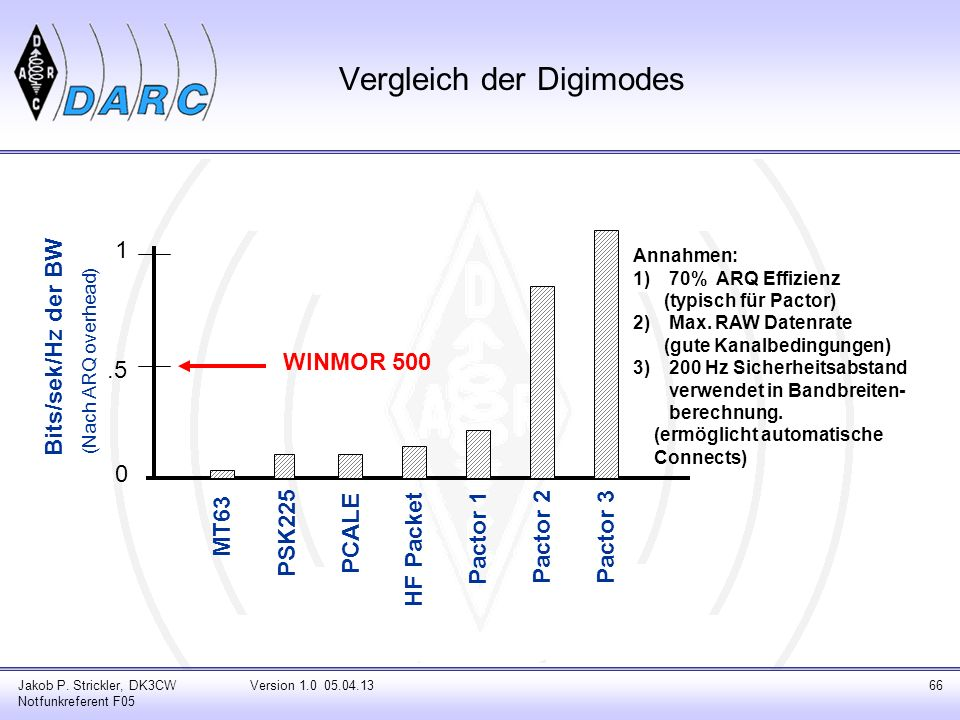 Jakob P. Strickler, DK3CW Notfunkreferent F05 Version 1.0 05.04.1366 Bits/sek/Hz der BW 1.5 0 MT63 PSK225 PCALE HF Packet Pactor 1 Pactor 2Pactor 3 An