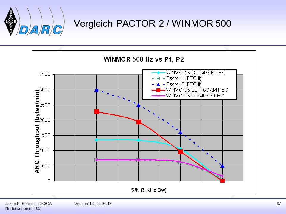 Jakob P. Strickler, DK3CW Notfunkreferent F05 Version 1.0 05.04.1367 Vergleich PACTOR 2 / WINMOR 500