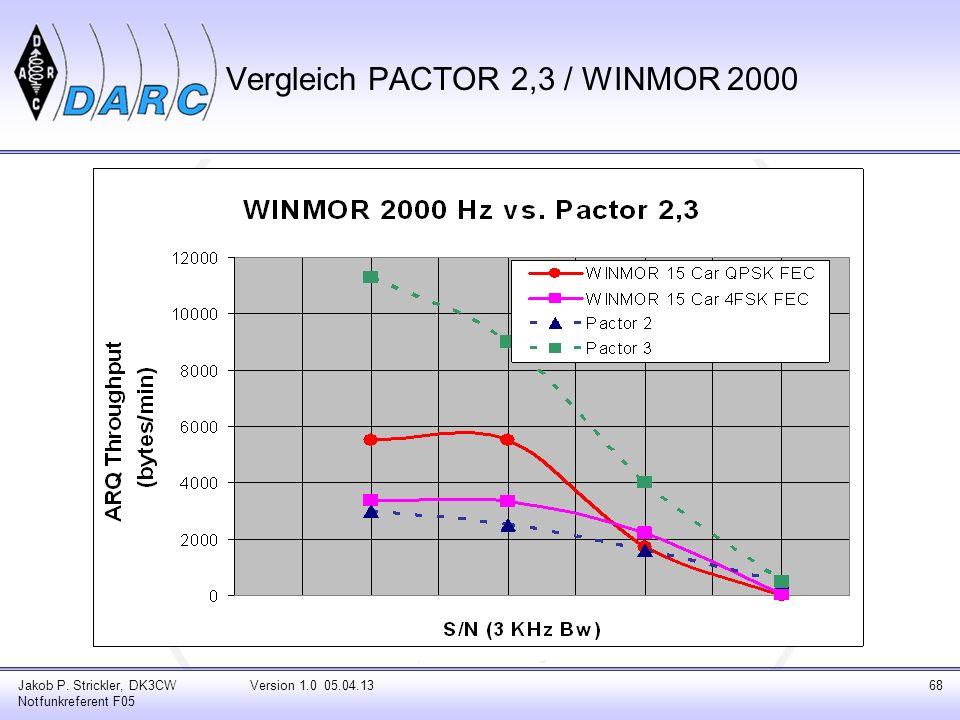 Jakob P. Strickler, DK3CW Notfunkreferent F05 Version 1.0 05.04.1368 Vergleich PACTOR 2,3 / WINMOR 2000