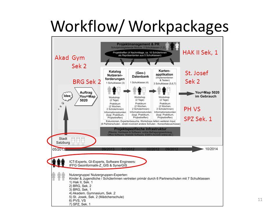 Workflow/ Workpackages 11 HAK II Sek, 1 PH VS SPZ Sek. 1 BRG Sek 2 Akad Gym Sek 2 St. Josef Sek 2