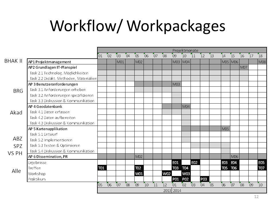 Workflow/ Workpackages 12 BHAK II BRG Akad ABZ SPZ VS PH Alle