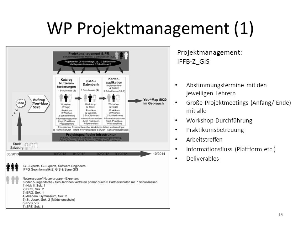 WP Projektmanagement (1) 15 Projektmanagement: IFFB-Z_GIS Abstimmungstermine mit den jeweiligen Lehrern Große Projektmeetings (Anfang/ Ende) mit alle