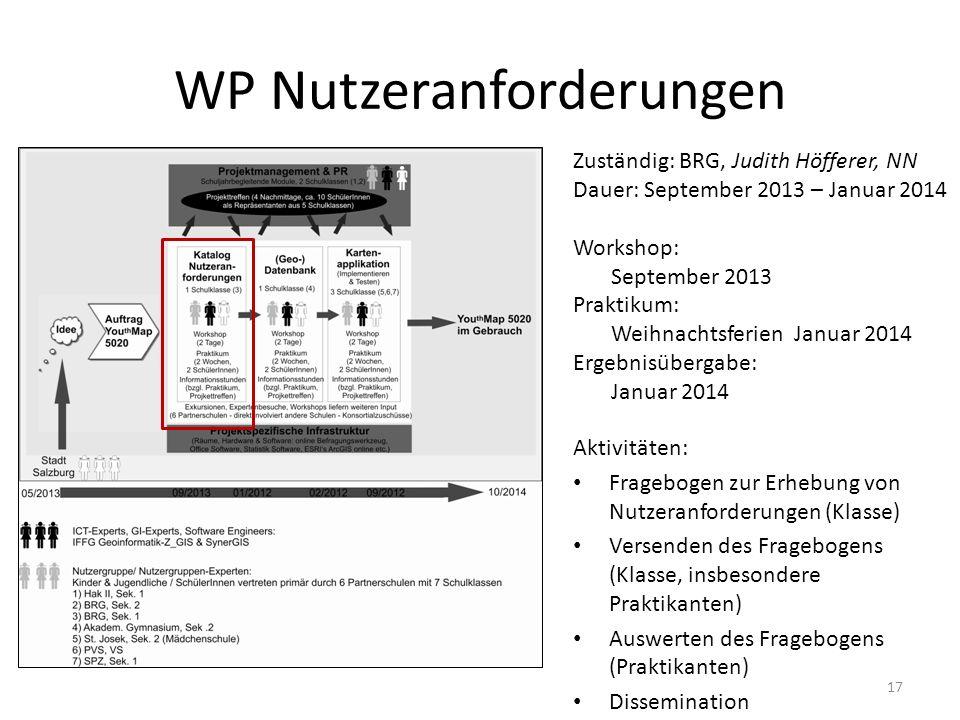 WP Nutzeranforderungen 17 Zuständig: BRG, Judith Höfferer, NN Dauer: September 2013 – Januar 2014 Workshop: September 2013 Praktikum: Weihnachtsferien