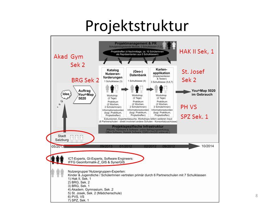 Projektstruktur 8 HAK II Sek, 1 PH VS SPZ Sek. 1 BRG Sek 2 Akad Gym Sek 2 St. Josef Sek 2