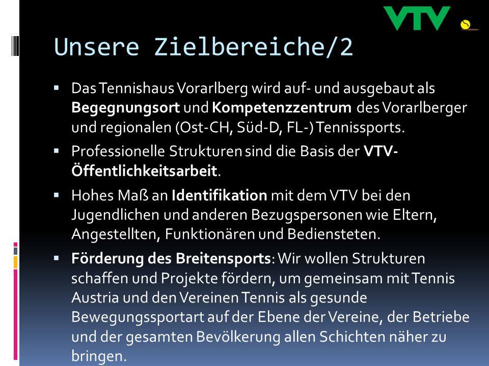 Unsere Zielbereiche/2 Das Tennishaus Vorarlberg wird auf- und ausgebaut als Begegnungsort und Kompetenzzentrum des Vorarlberger und regionalen (Ost-CH, Süd-D, FL-) Tennissports.
