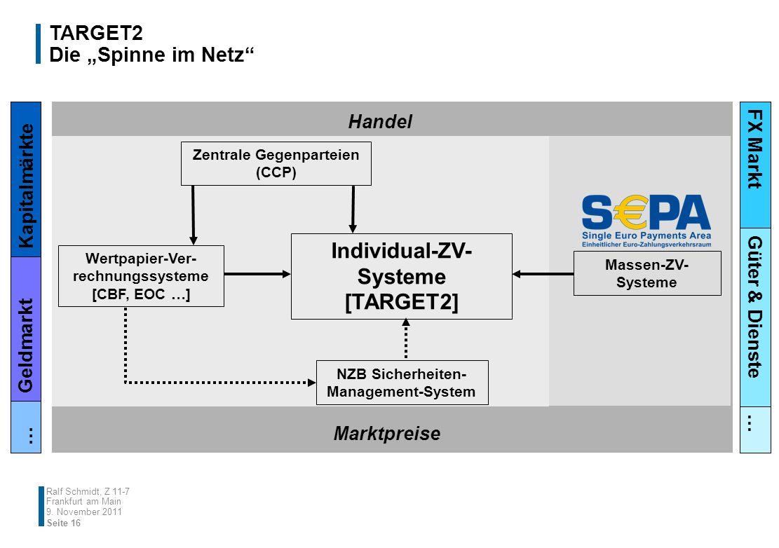 TARGET2 Die Spinne im Netz Ralf Schmidt, Z 11-7 Frankfurt am Main Individual-ZV- Systeme [TARGET2] NZB Sicherheiten- Management-System Zentrale Gegenp