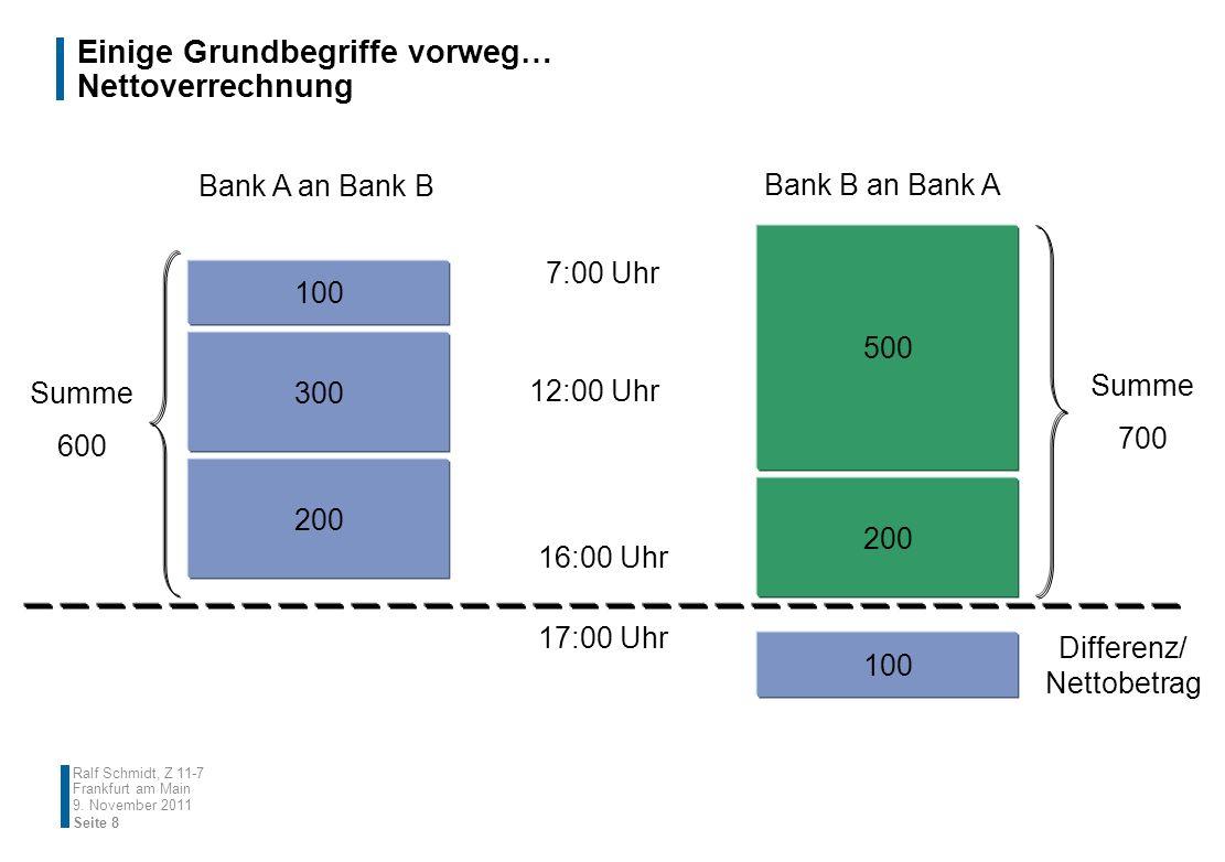 Einige Grundbegriffe vorweg… Nettoverrechnung 9. November 2011 Seite 8 Ralf Schmidt, Z 11-7 Frankfurt am Main Bank A an Bank B Bank B an Bank A 200 10