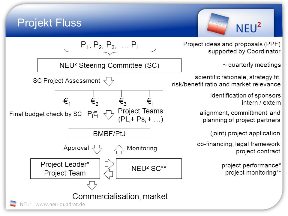 NEU 2 www.neu-quadrat.de Projekt Fluss SC Project Assessment 1 2 3 i P i i BMBF/PtJ Approval Monitoring Project Leader* Project Team Commercialisation, market Project Teams (PL i + Ps i + …) NEU² Steering Committee (SC) Project ideas and proposals (PPF) supported by Coordinator ~ quarterly meetings scientific rationale, strategy fit, risk/benefit ratio and market relevance identification of sponsors intern / extern alignment, committment and planning of project partners (joint) project application co-financing, legal framework project contract project performance* project monitoring** NEU² SC** P 1, P 2, P 3, … P i Final budget check by SC