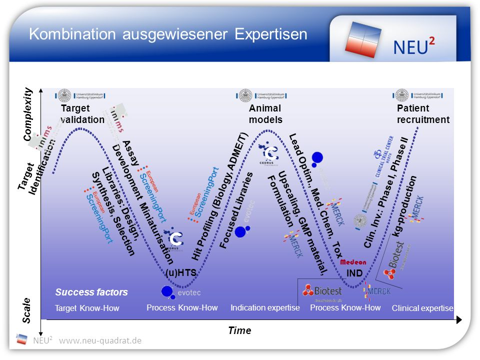 NEU 2 www.neu-quadrat.de Complexity Target Know-How Process Know-How Indication expertiseProcess Know-How Clinical expertise Time Target Identification Assay Development Libraries: Design, Synthesis, Selection (u)HTS Hit Profiling (Biology, ADME/T) Focused Libraries Lead Optim., Med.