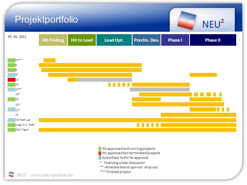 NEU 2 www.neu-quadrat.de Projektportfolio 05. 04. 2011 Hit FindingHit to LeadLead Opt.Preclin. Dev.Phase IPhase II 3*** 5 6 9* 10 14 15** 16* 19 20* 2