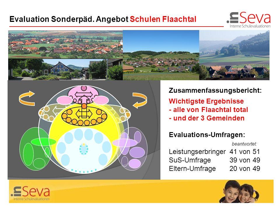 Seite 1Zus.fassung Evaluation SoP Flaachtal Evaluation Sonderpäd. Angebot Schulen Flaachtal Zusammenfassungsbericht: Wichtigste Ergebnisse - alle von
