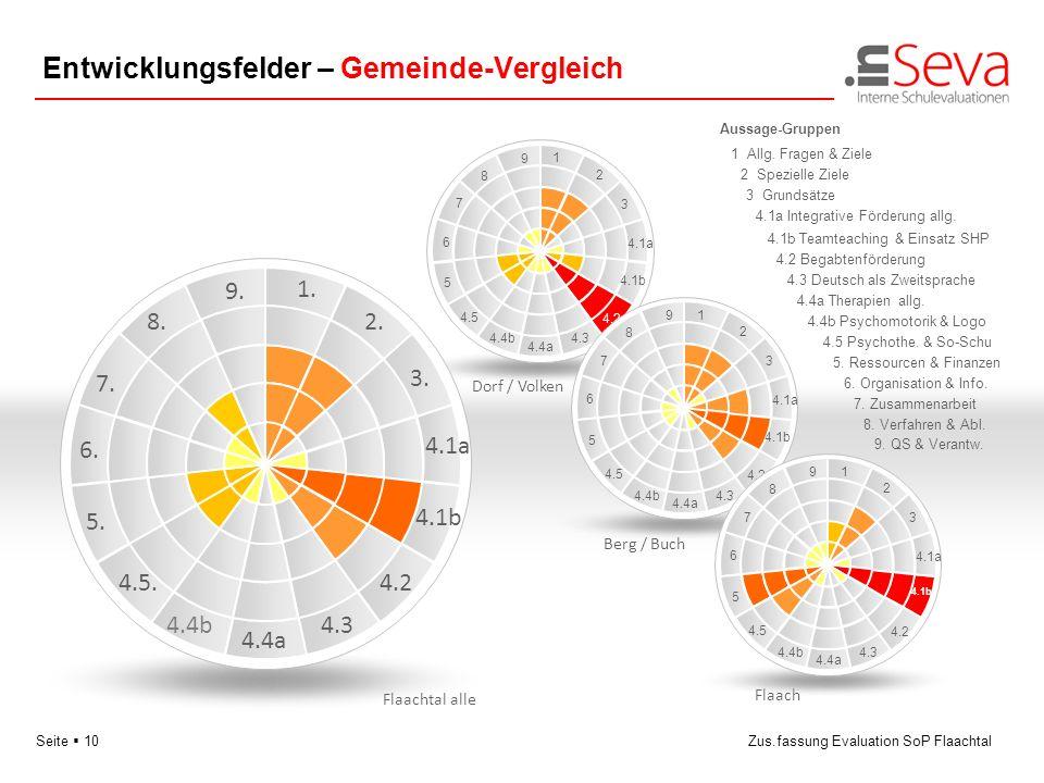 Seite 10Zus.fassung Evaluation SoP Flaachtal Entwicklungsfelder – Gemeinde-Vergleich 4.1a 5 6 7 8 9 1 2 3 Dorf / Volken 4.1b 4.2 4.5 4.3 4.4a 4.4b Ber