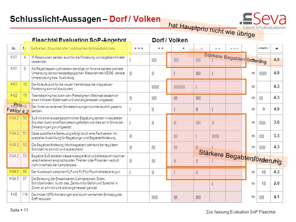 Seite 11 Flaachtal Evaluation SoP-AngebotDorf / Volken Schlusslicht-Aussagen – Dorf / Volken Zus.fassung Evaluation SoP Flaachtal Gr.Nr. Gelb = bei Fl