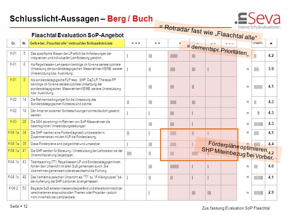 Seite 12 Flaachtal Evaluation SoP-Angebot Schlusslicht-Aussagen – Berg / Buch Zus.fassung Evaluation SoP Flaachtal Gr.Nr. Gelb = bei Flaachtal alle ni
