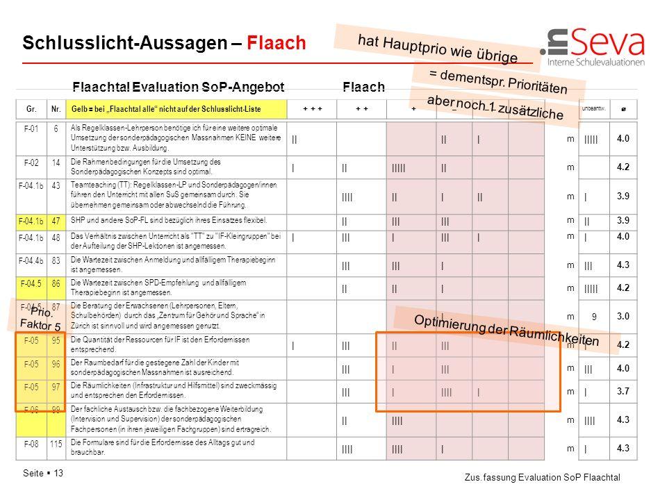 Seite 13 Flaachtal Evaluation SoP-AngebotFlaach Schlusslicht-Aussagen – Flaach Zus.fassung Evaluation SoP Flaachtal Gr.Nr. Gelb = bei Flaachtal alle n