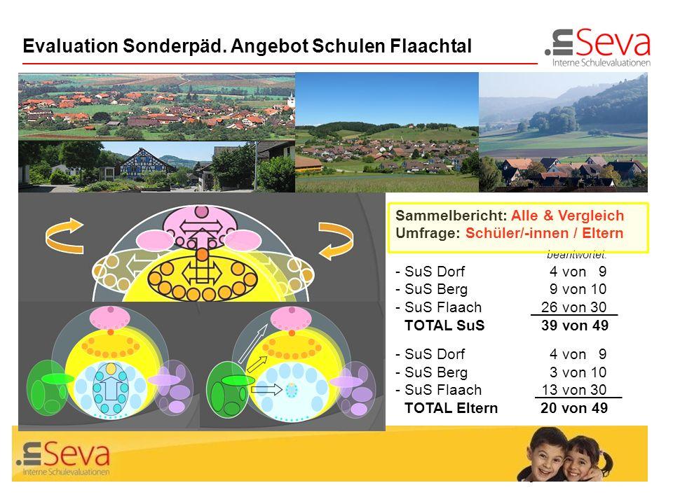 Seite 14Zus.fassung Evaluation SoP Flaachtal Evaluation Sonderpäd. Angebot Schulen Flaachtal Sammelbericht: Alle & Vergleich Umfrage: Schüler/-innen /