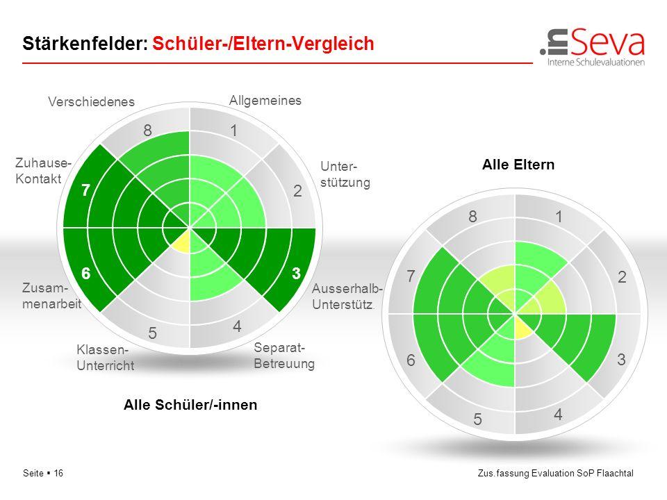 Seite 16Zus.fassung Evaluation SoP Flaachtal Stärkenfelder: Schüler-/Eltern-Vergleich 3 5 6 81 2 4 7 Unter- stützung Allgemeines Verschiedenes Ausserh