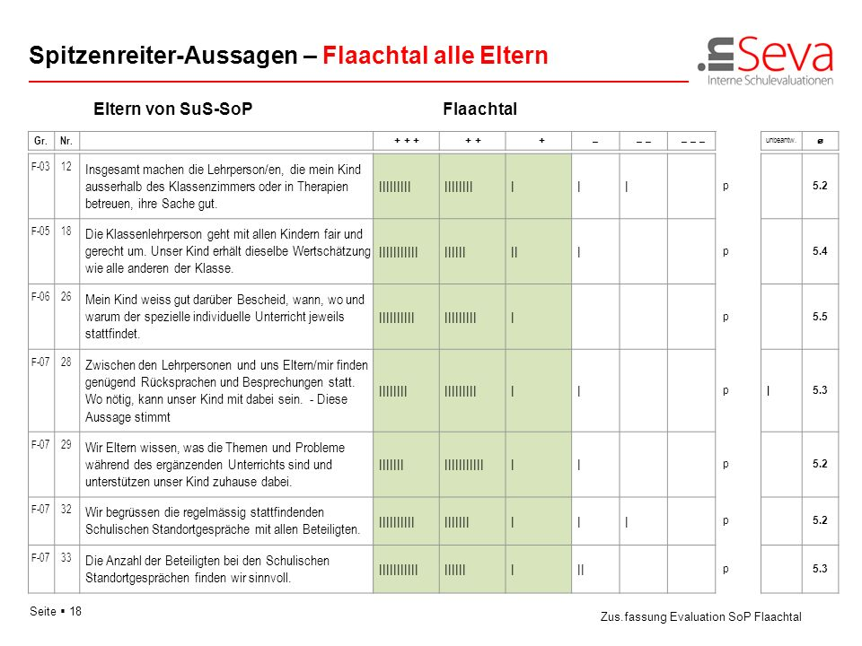 Seite 18 Eltern von SuS-SoPFlaachtal Spitzenreiter-Aussagen – Flaachtal alle Eltern Zus.fassung Evaluation SoP Flaachtal Gr.Nr. + + + + + + –– – – – p