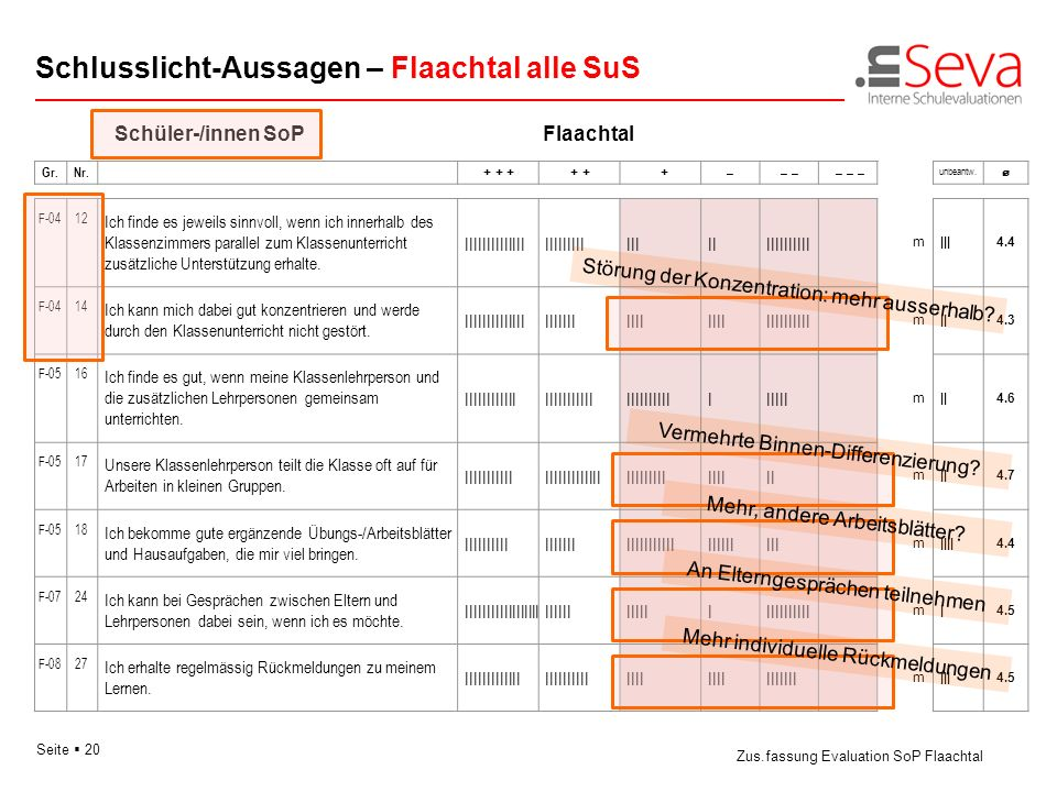 Seite 20 Schlusslicht-Aussagen – Flaachtal alle SuS Zus.fassung Evaluation SoP Flaachtal Gr.Nr. + + + + + + –– – – – pm unbeantw. F-0412 Ich finde es