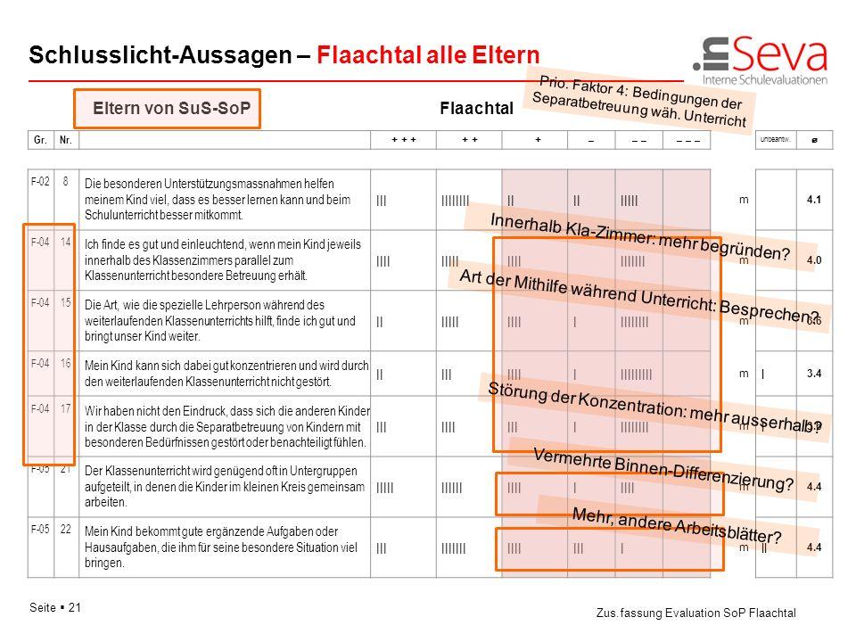 Seite 21 Schlusslicht-Aussagen – Flaachtal alle Eltern Zus.fassung Evaluation SoP Flaachtal Gr.Nr. + + + + + + –– – – – pm unbeantw. Eltern von SuS-So