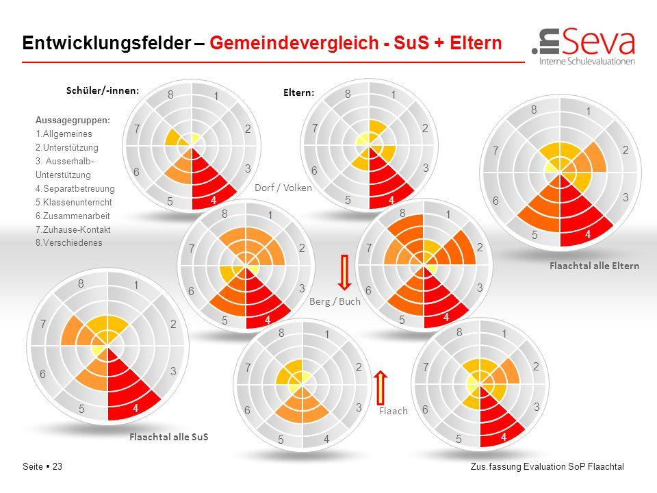 Seite 23Zus.fassung Evaluation SoP Flaachtal Entwicklungsfelder – Gemeindevergleich - SuS + Eltern 3 5 6 8 1 2 4 7 3 5 6 8 1 2 4 7 3 5 6 8 1 2 4 7 3 5