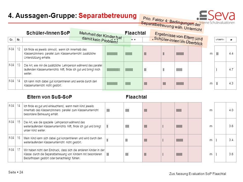 Seite 24 Schüler-/innen SoPFlaachtal 4. Aussagen-Gruppe: Separatbetreuung Zus.fassung Evaluation SoP Flaachtal Gr.Nr. + + + + + + –– – – – pm unbeantw