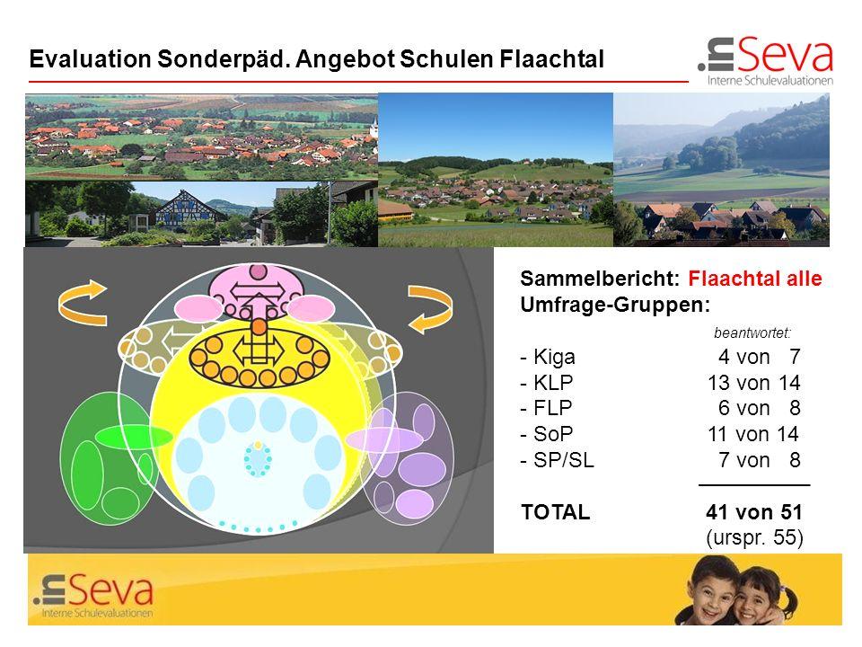 Seite 3Zus.fassung Evaluation SoP Flaachtal Evaluation Sonderpäd. Angebot Schulen Flaachtal Sammelbericht: Flaachtal alle Umfrage-Gruppen: beantwortet