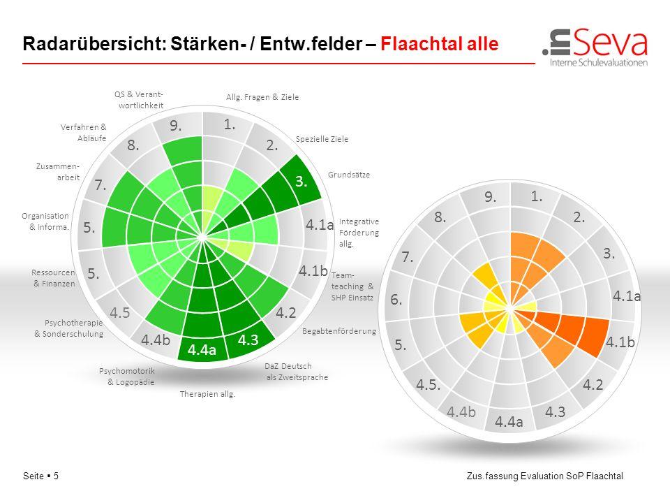 Seite 16Zus.fassung Evaluation SoP Flaachtal Stärkenfelder: Schüler-/Eltern-Vergleich 3 5 6 81 2 4 7 Unter- stützung Allgemeines Verschiedenes Ausserhalb- Unterstütz.