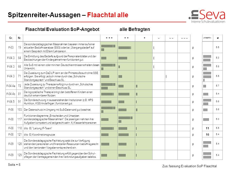 Seite 6 Flaachtal Evaluation SoP-Angebotalle Befragten Spitzenreiter-Aussagen – Flaachtal alle Zus.fassung Evaluation SoP Flaachtal Gr.Nr. + + + + + +