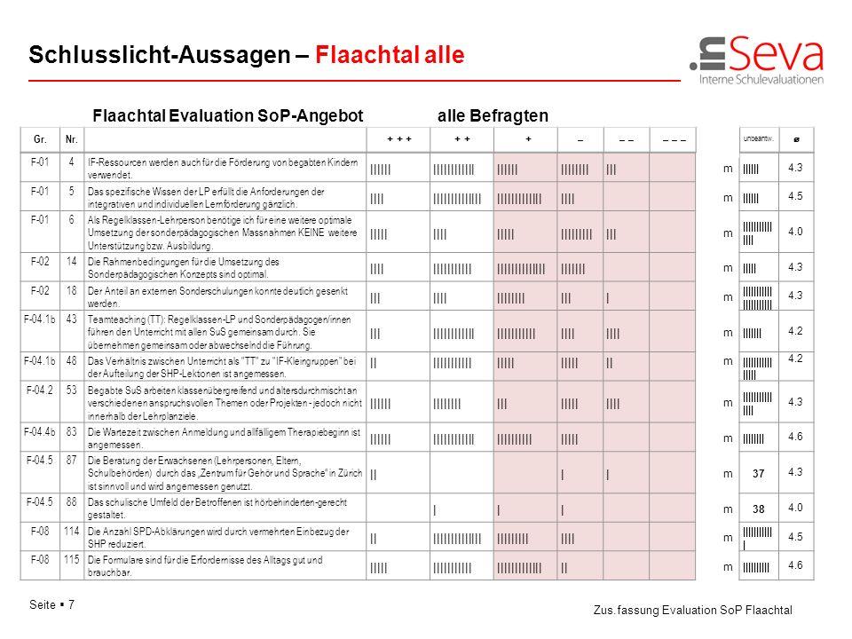 Seite 7 Flaachtal Evaluation SoP-Angebotalle Befragten Schlusslicht-Aussagen – Flaachtal alle Zus.fassung Evaluation SoP Flaachtal F-014IF-Ressourcen