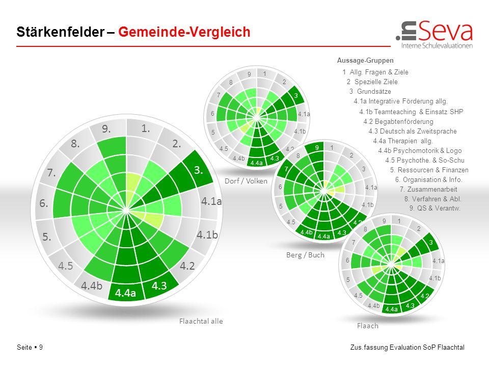 Seite 9Zus.fassung Evaluation SoP Flaachtal Stärkenfelder – Gemeinde-Vergleich 2. 4.1a 4.24.5 6. 8. 1. 3. 4.34.4b 5. 7. 9. 4.4a 4.1b Flaach 4.1a 5 6 7