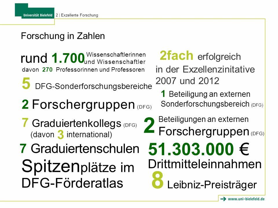 2fach erfolgreich in der Exzellenzinitative 2007 und 2012 5 DFG-Sonderforschungsbereiche 1 Beteiligung an externen Sonderforschungsbereich (DFG) 2 Forschergruppen (DFG) Beteiligungen an externen Forschergruppen (DFG) 2 7 Graduiertenschulen 51.303.000 Drittmitteleinnahmen Spitzen plätze im DFG-Förderatlas 8 Leibniz-Preisträger Forschung in Zahlen davon 270 Professorinnen und Professoren rund 1.700 Wissenschaftlerinnen und Wissenschaftler 7 Graduiertenkollegs (DFG) (davon international) 3 2   Exzellente Forschung