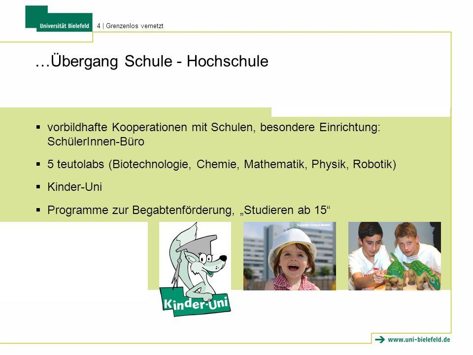 Coypright: Campus Bielefeld …Übergang Schule - Hochschule vorbildhafte Kooperationen mit Schulen, besondere Einrichtung: SchülerInnen-Büro 5 teutolabs