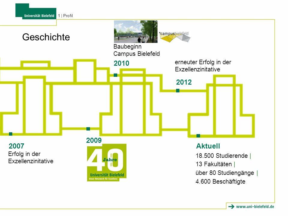 Geschichte 2009 Erfolg in der Exzellenzinitative 2007 18.500 Studierende   13 Fakultäten   über 80 Studiengänge   4.600 Beschäftigte Aktuell Baubeginn Campus Bielefeld 2010 erneuter Erfolg in der Exzellenzinitative 2012 1   Profil