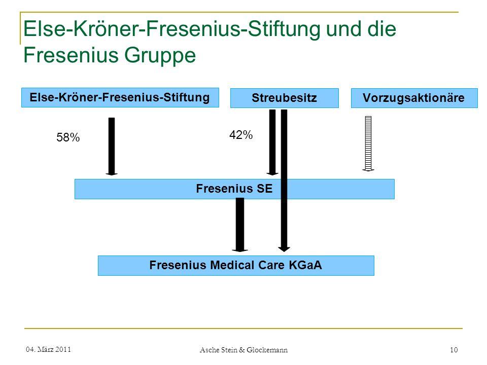 Else-Kröner-Fresenius-Stiftung und die Fresenius Gruppe 04. März 2011 Asche Stein & Glockemann 10 Else-Kröner-Fresenius-Stiftung Fresenius SE 58% Vorz