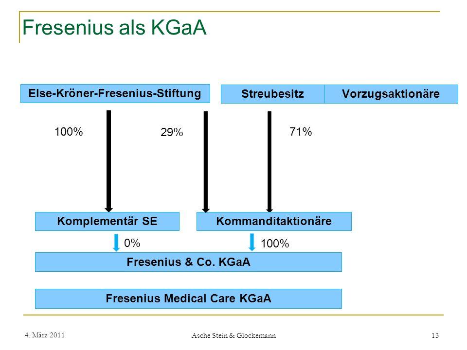 Fresenius als KGaA 4. März 2011 Asche Stein & Glockemann 13 Else-Kröner-Fresenius-Stiftung Fresenius & Co. KGaA 100% Vorzugsaktionäre Streubesitz 71%