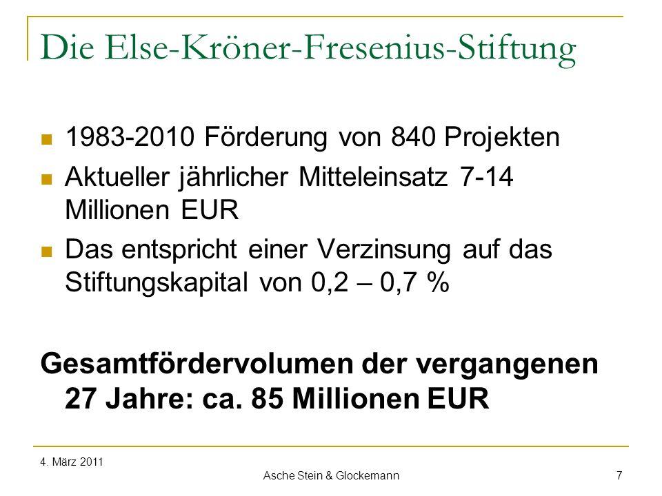 Die Else-Kröner-Fresenius-Stiftung 1983-2010 Förderung von 840 Projekten Aktueller jährlicher Mitteleinsatz 7-14 Millionen EUR Das entspricht einer Ve