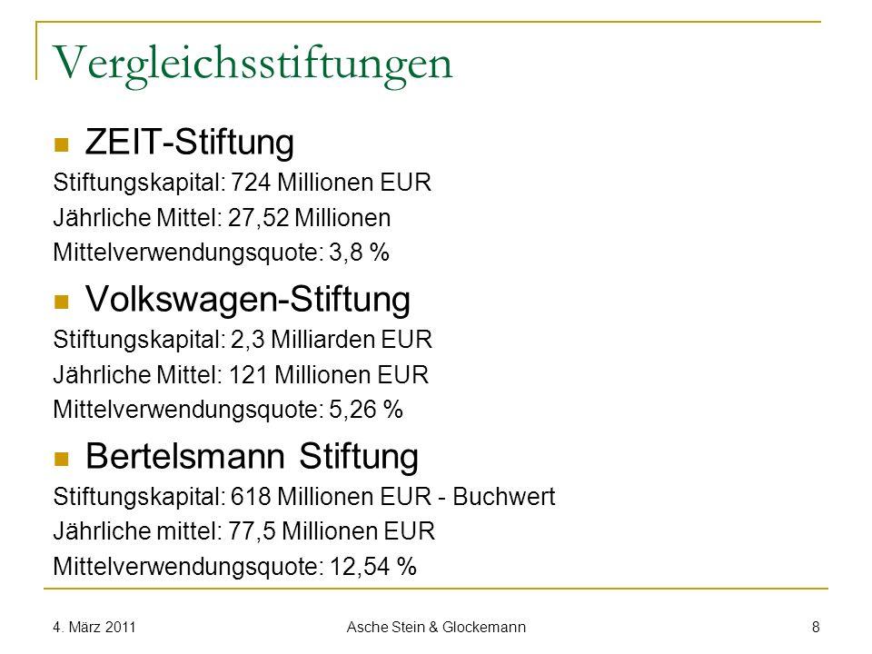 Vergleichsstiftungen ZEIT-Stiftung Stiftungskapital: 724 Millionen EUR Jährliche Mittel: 27,52 Millionen Mittelverwendungsquote: 3,8 % Volkswagen-Stif