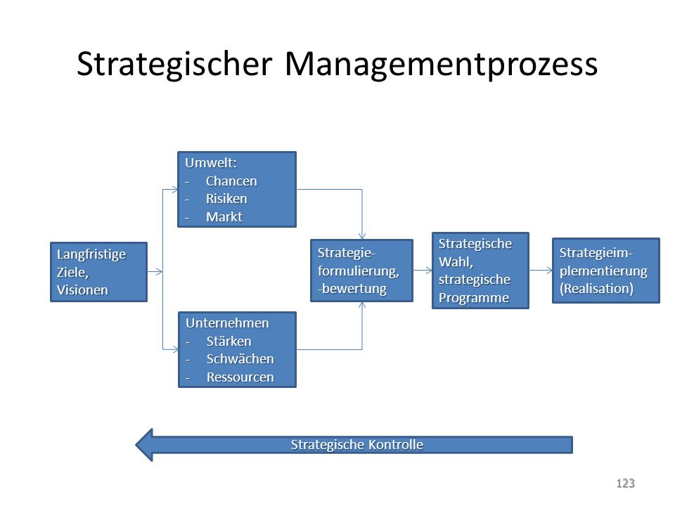 Strategischer Managementprozess 123 Umwelt: -Chancen -Risiken -Markt Strategieim- plementierung (Realisation) Strategische Wahl, strategische Programm