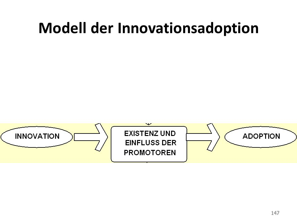 Modell der Innovationsadoption 147