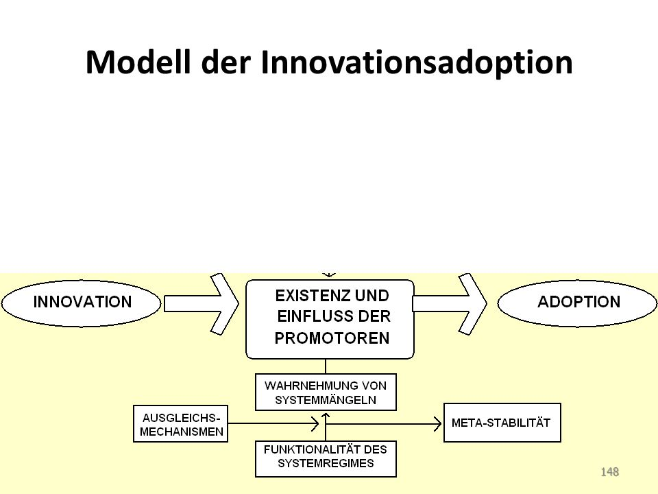 Modell der Innovationsadoption 148