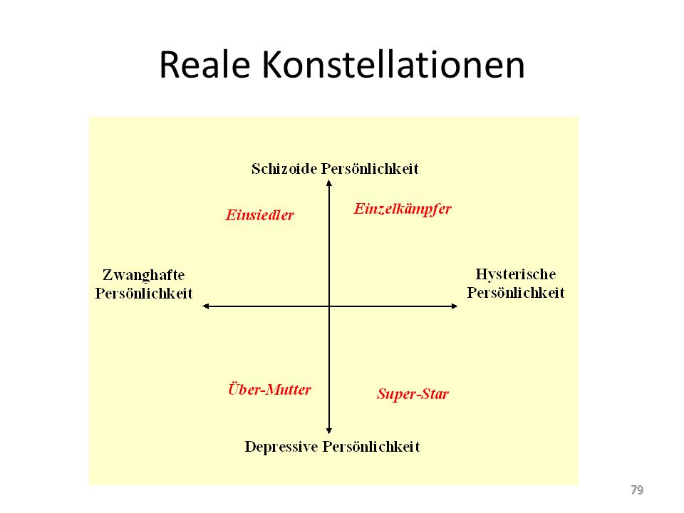 Reale Konstellationen 79