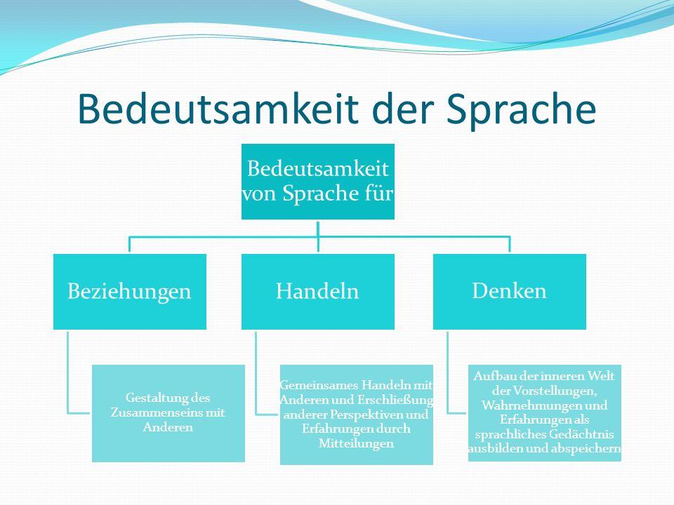 Bedeutsamkeit der Sprache Bedeutsamkeit von Sprache für Beziehungen Gestaltung des Zusammenseins mit Anderen Handeln Gemeinsames Handeln mit Anderen u