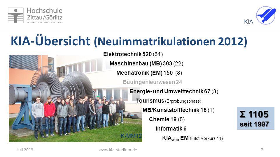 KIA KIA-Übersicht (Neuimmatrikulationen 2012) www.kia-studium.deJuli 20137 Σ 1105 seit 1997 Elektrotechnik 520 (51) Maschinenbau (MB) 303 (22) Mechatronik (EM) 150 (8) Bauingenieurwesen 24 Energie- und Umwelttechnik 67 (3) Tourismus (Erprobungsphase) MB/Kunststofftechnik 16 (1) Chemie 19 (5) Informatik 6 KIA web EM (Pilot Vorkurs 11) K-MM12