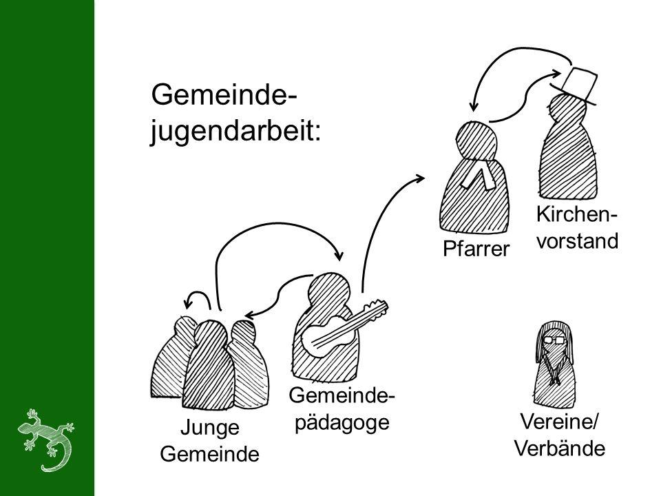 Junge Gemeinde Gemeinde- pädagoge Pfarrer Kirchen- vorstand Vereine/ Verbände Gemeinde- jugendarbeit: